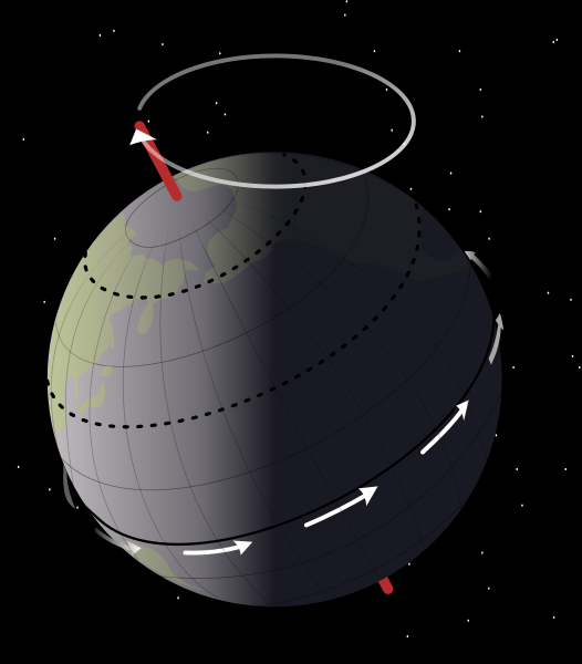 526px-earth_precession-svg